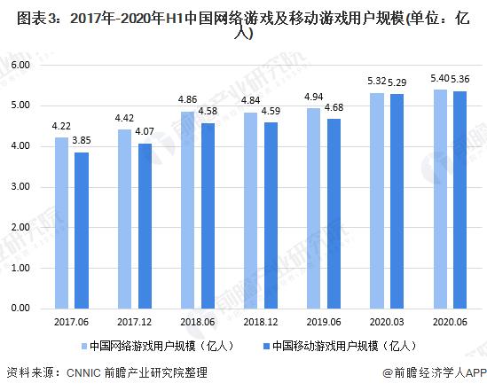 图表3:2017年-2020年H1中国网络游戏及移动游戏用户规模(单位:亿人)