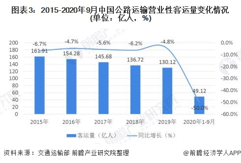图表3:2015-2020年9月中国公路运输营业性客运量变化情况(单位:亿人,%)