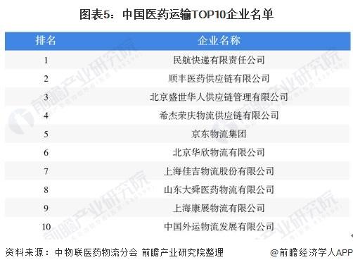 图表5:中国医药运输TOP10企业名单