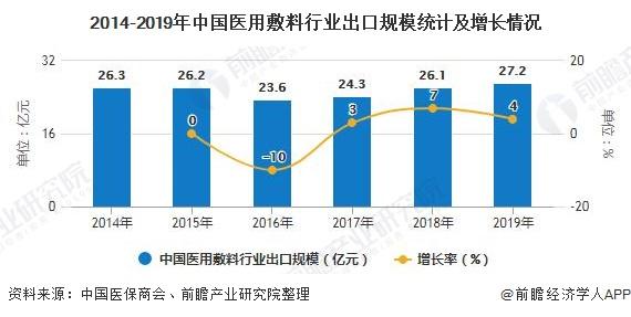 2014-2019年中国医用敷料行业出口规模统计及增长情况