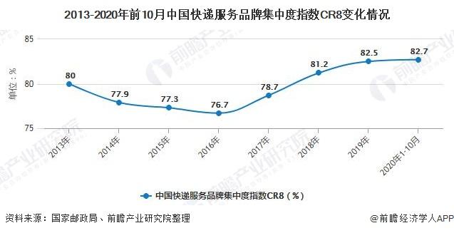 2013-2020年前10月中国快递服务品牌集中度指数CR8变化情况