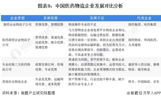 图表9:中国医药物流企业发展对比分析