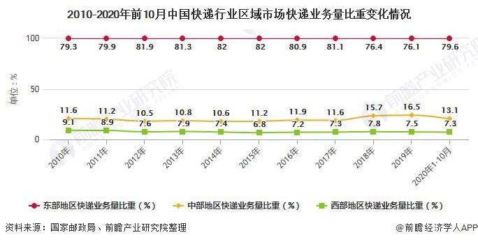 2010-2020年前10月中国快递行业区域市场快递业务量比重变化情况