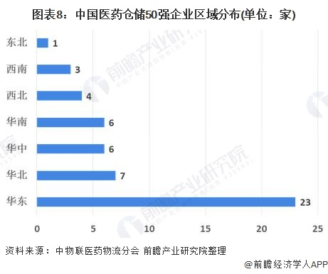 图表8:中国医药仓储50强企业区域分布(单位:家)