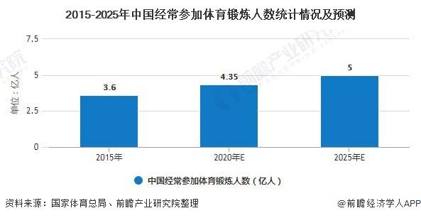 2015-2025年中国经常参加体育锻炼人数统计情况及预测