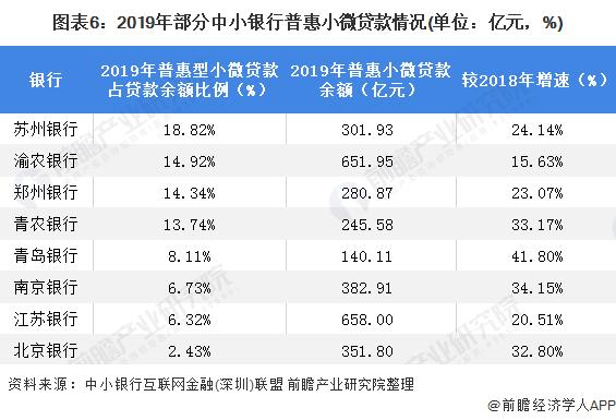 图表6:2019年部分中小银行普惠小微贷款情况(单位:亿元,%)