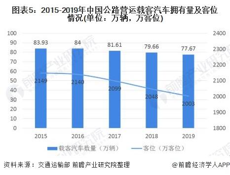 图表5:2015-2019年中国公路营运载客汽车拥有量及客位情况(单位:万辆,万客位)