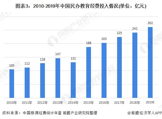 图表3:2010-2019年中国民办教育经费投入情况(单位:亿元)
