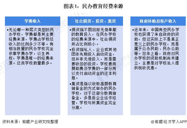 图表1:民办教育经费来源