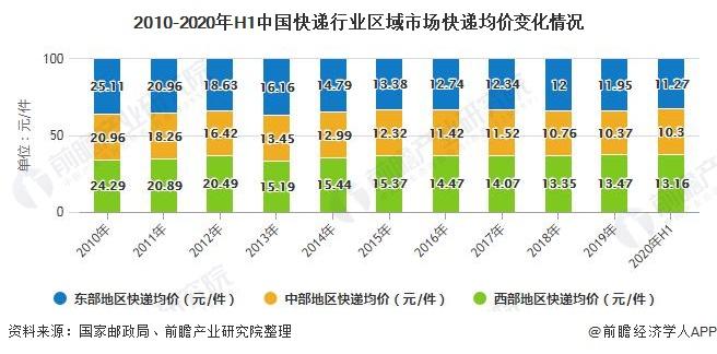 2010-2020年H1中国快递行业区域市场快递均价变化情况
