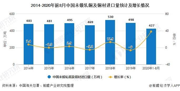 2014-2020年前8月中国未锻轧铜及铜材进口量统计及增长情况