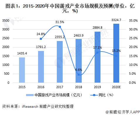 图表1:2015-2020年中国游戏产业市场规模及预测(单位:亿元,%)