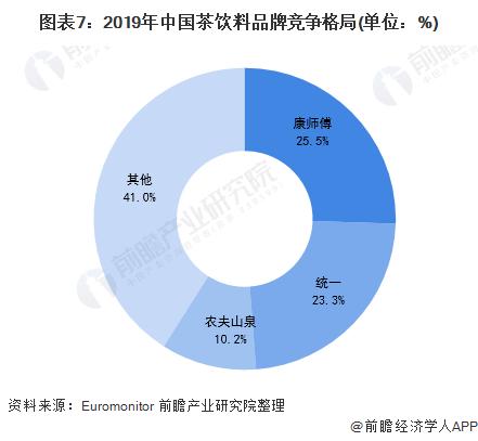 图表7:2019年中国茶饮料品牌竞争格局(单位:%)