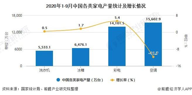 2020年1-9月中国各类家电产量统计及增长情况