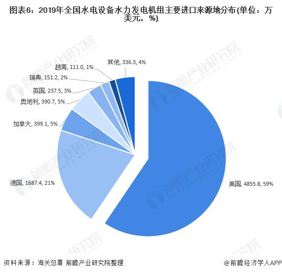 图表6:2019年全国水电设备水力发电机组主要进口来源地分布(单位:万美元,%)