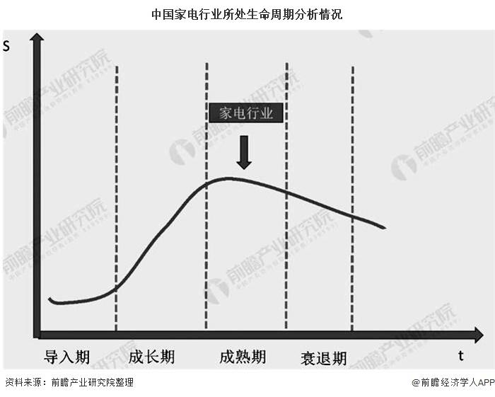 中国家电行业所处生命周期分析情况