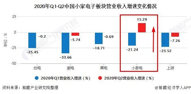 2020年Q1-Q2中国小家电子板块营业收入增速变化情况