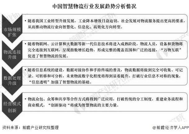 中国智慧物流行业发展趋势分析情况