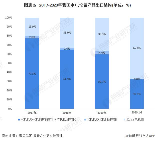 图表2:2017-2020年我国水电设备产品出口结构(单位:%)