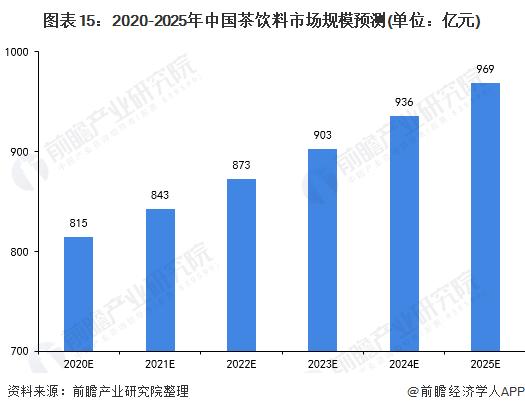 图表15:2020-2025年中国茶饮料市场规模预测(单位:亿元)