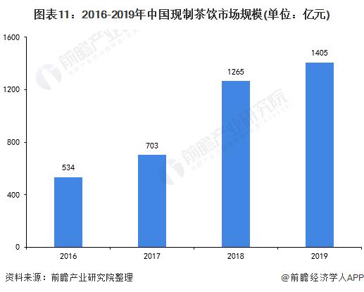 图表11:2016-2019年中国现制茶饮市场规模(单位:亿元)