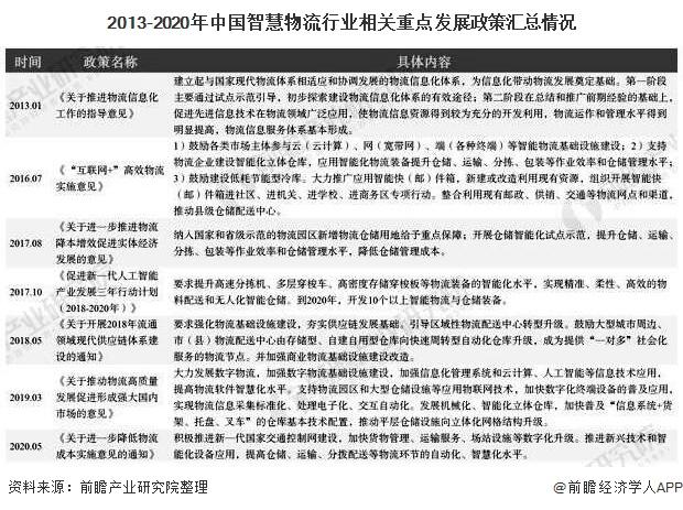 2013-2020年中国智慧物流行业相关重点发展政策汇总情况
