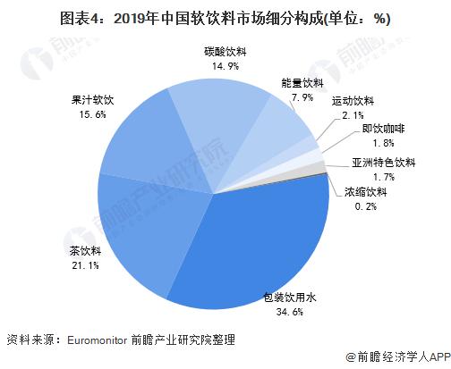 图表4:2019年中国软饮料市场细分构成(单位:%)