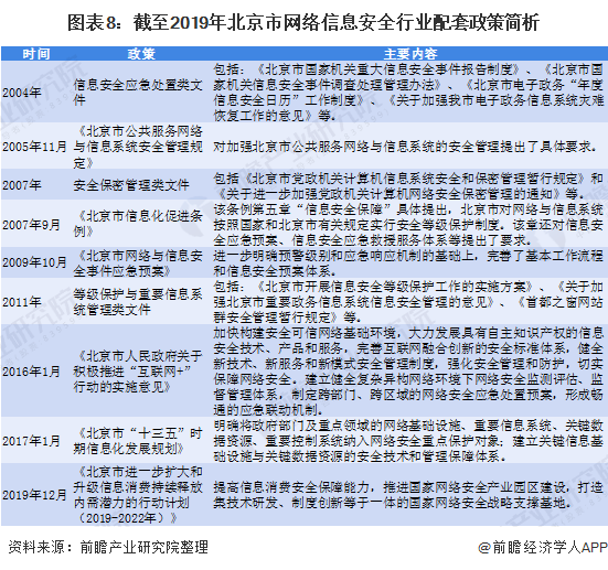 图表8:截至2019年北京市网络信息安全行业配套政策简析