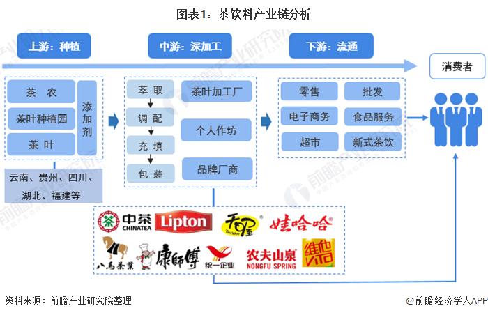 图表1:茶饮料产业链分析