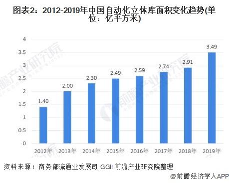 图表2:2012-2019年中国自动化立体库面积变化趋势(单位:亿平方米)