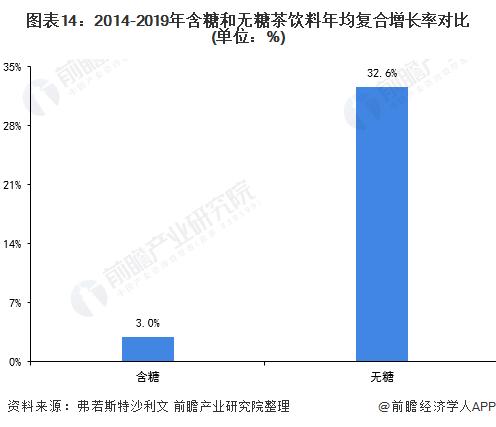 图表14:2014-2019年含糖和无糖茶饮料年均复合增长率对比(单位:%)