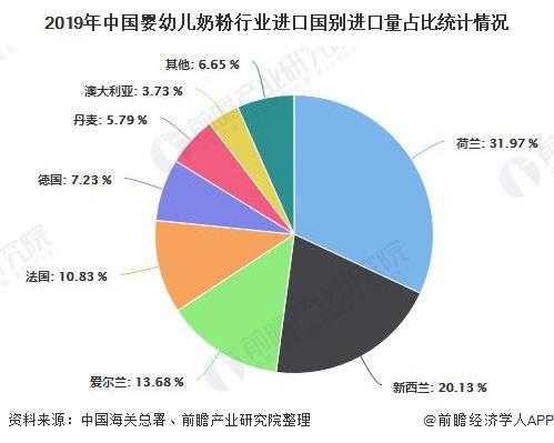 2019年中国婴幼儿奶粉行业进口国别进口量占比统计情况