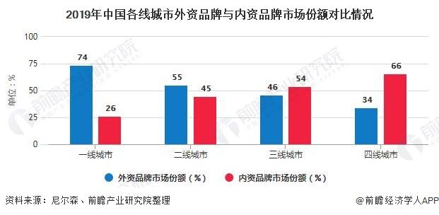2019年中国各线城市外资品牌与内资品牌市场份额对比情况