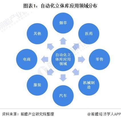 图表1:自动化立体库应用领域分布