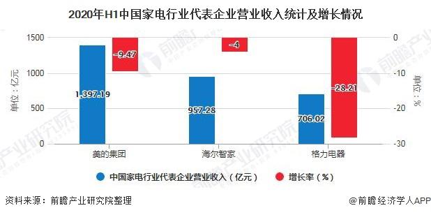 2020年H1中国家电行业代表企业营业收入统计及增长情况