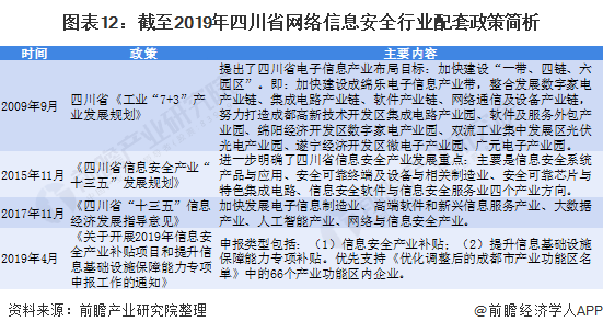 图表12:截至2019年四川省网络信息安全行业配套政策简析
