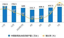 2020年1-8月中国洗衣机行业市场分析:累计产量超4700万台