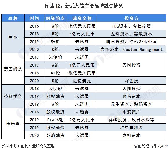 图表12:新式茶饮主要品牌融资情况