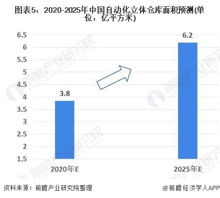 图表5:2020-2025年中国自动化立体仓库面积预测(单位:亿平方米)