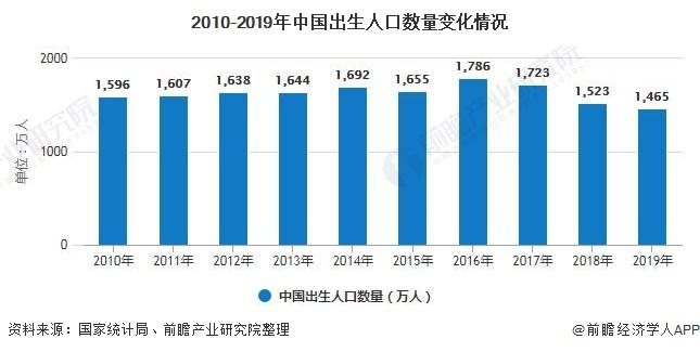 2010-2019年中国出生人口数量变化情况