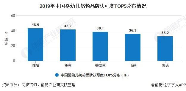 2019年中国婴幼儿奶粉品牌认可度TOP5分布情况