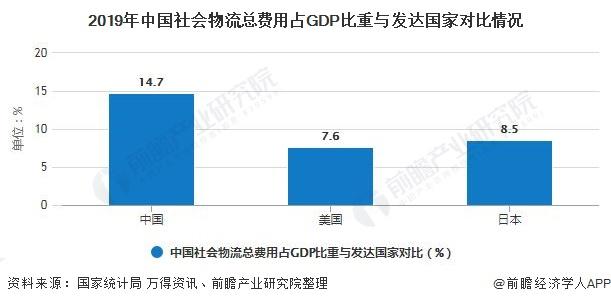 2019年中国社会物流总费用占GDP比重与发达国家对比情况