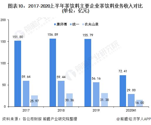 图表10:2017-2020上半年茶饮料主要企业茶饮料业务收入对比(单位:亿元)