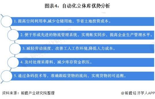 图表4:自动化立体库优势分析