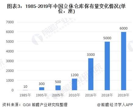 图表3:1985-2019年中国立体仓库保有量变化情况(单位:座)