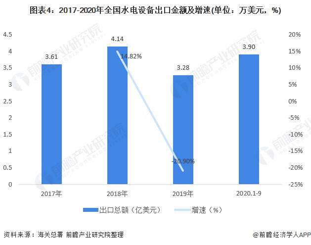 图表4:2017-2020年全国水电设备出口金额及增速(单位:万美元,%)