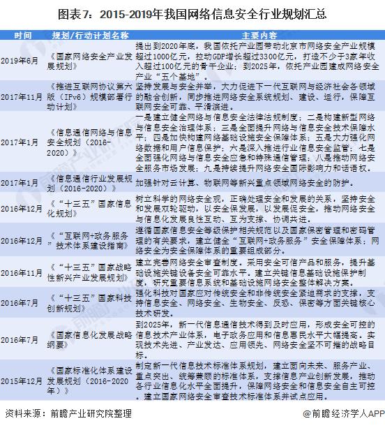 图表7:2015-2019年我国网络信息安全行业规划汇总