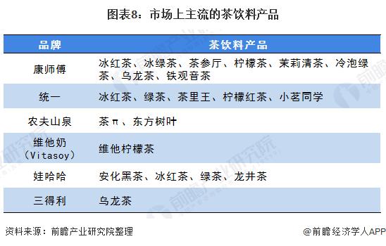 图表8:市场上主流的茶饮料产品