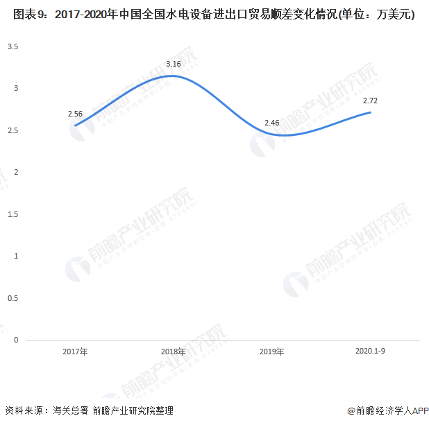 图表9:2017-2020年中国全国水电设备进出口贸易顺差变化情况(单位:万美元)