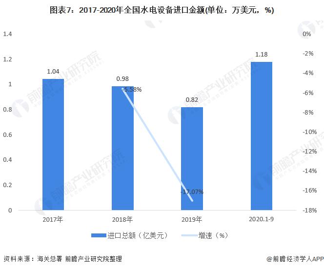 图表7:2017-2020年全国水电设备进口金额(单位:万美元,%)